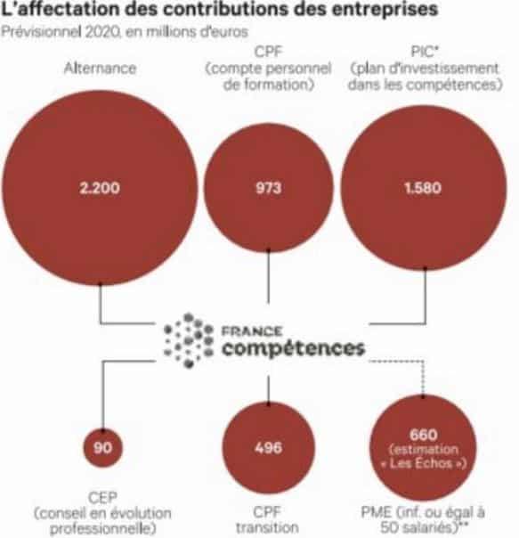 Schéma de répartition des fonds de la collecte formation par France Compétences