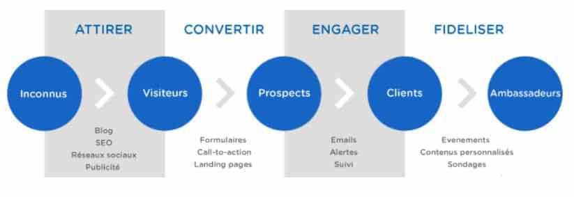marketing contenu