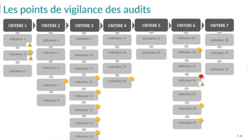 Qualiopi vigilance CFA